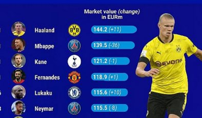 En pahalısı Erling Haaland: 144 milyon euro